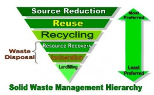 recycle paper for money san diego San diego county sanitation district must recycle aluminum, glass bottles and jars, mixed paper, rigid private recycling and franchised waste companies.